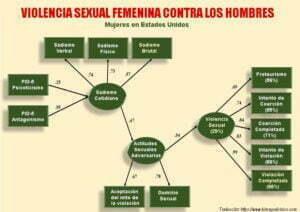 Violencia Sexual Femenina Contra los hombres